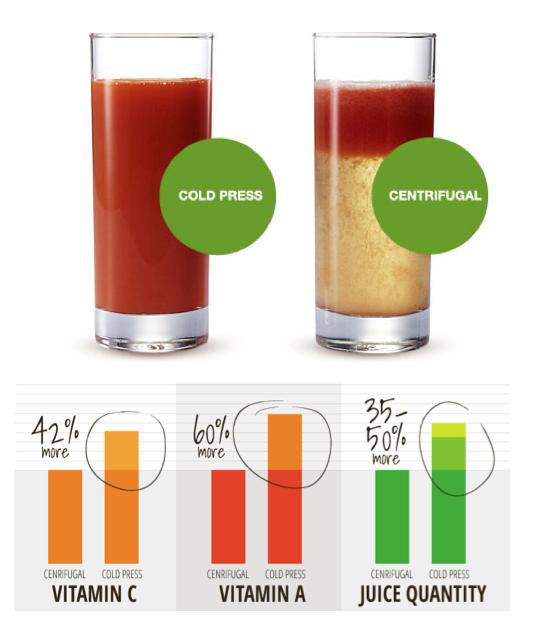 Do Slow Juicers Preserve More Nutrients